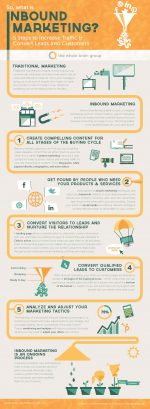 Effective Inbound Marketing: 5 Steps [Infographic]